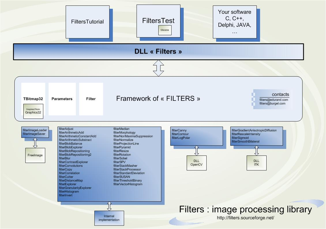 Filters overview